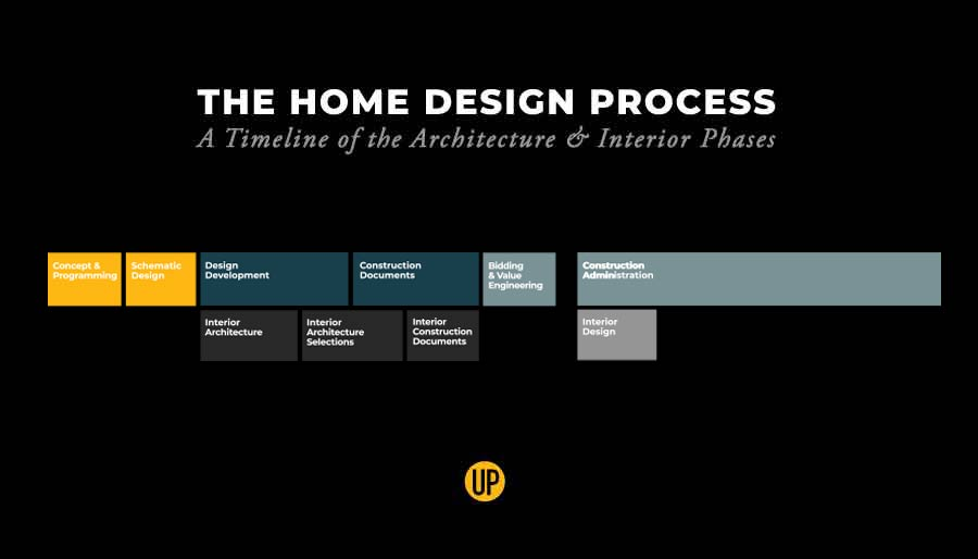 The Modern Home Design Process A Timeline Of The