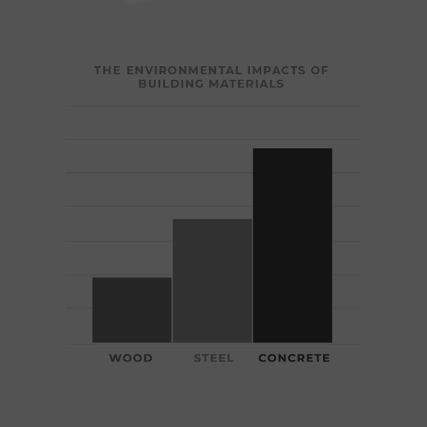 the value and cost of building materials (wood, steel and concrete) and their impact on the environment