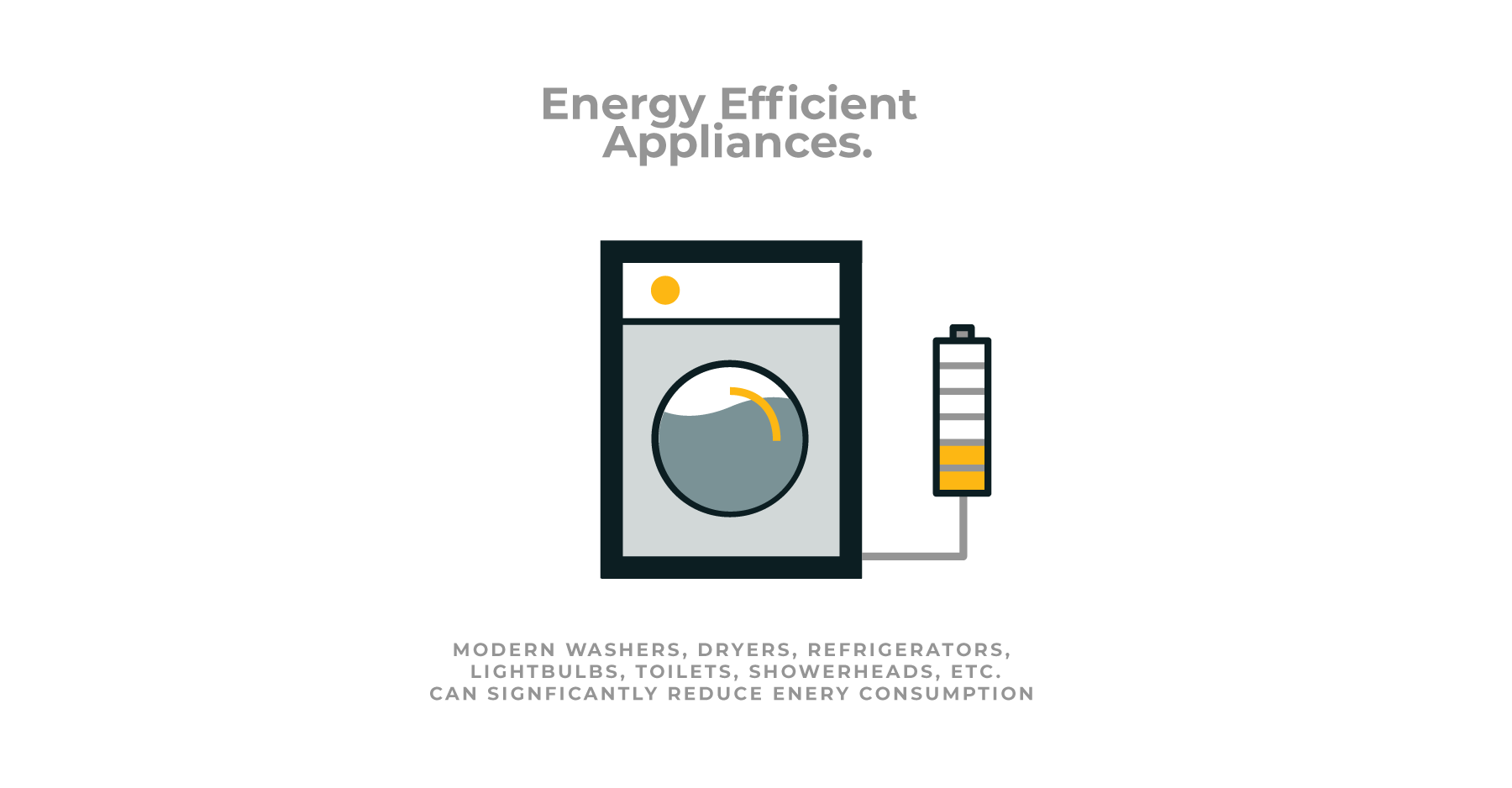New York sustainable home design diagrams showing value of energy efficient appliances