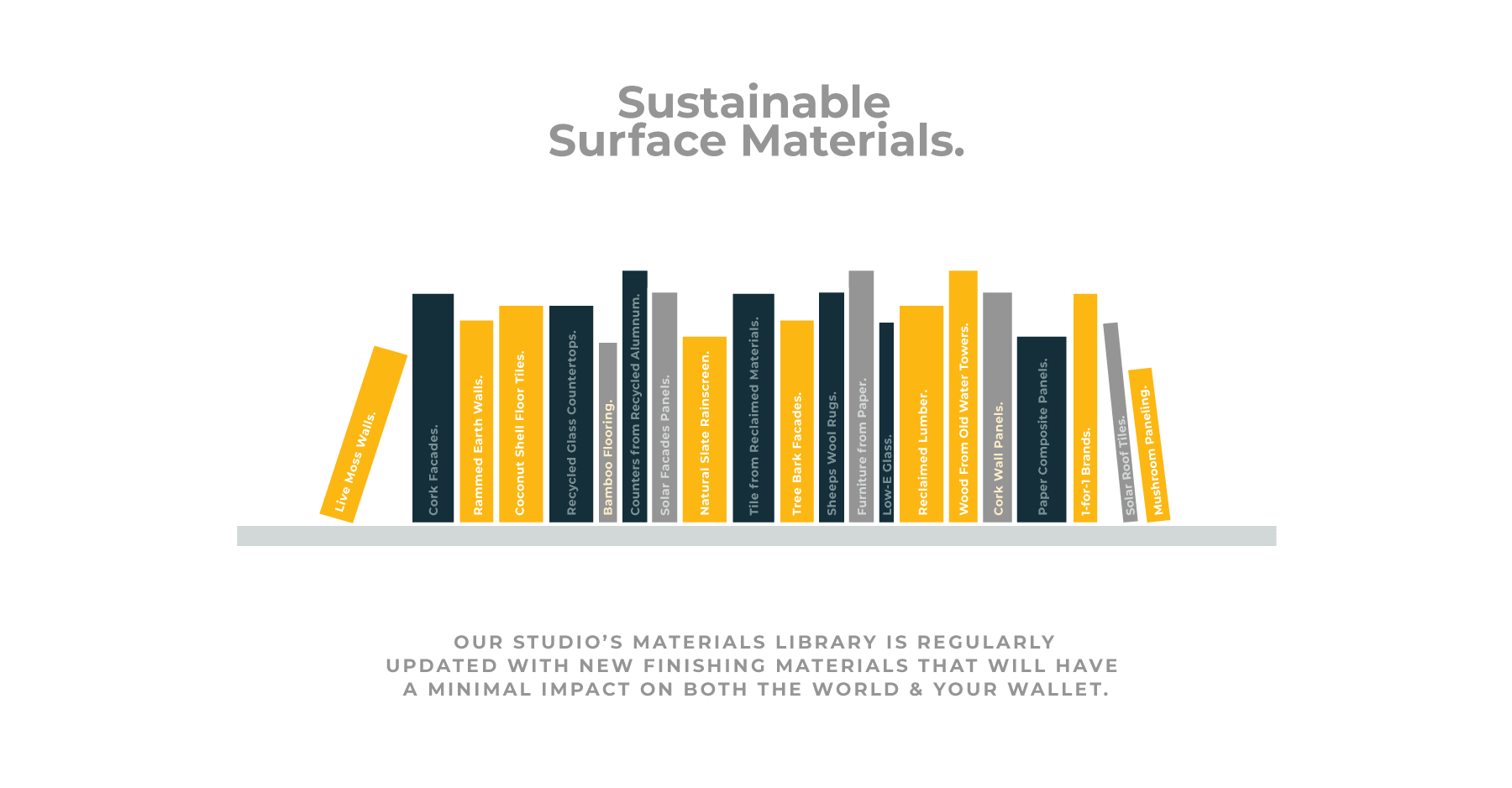 The value and cost of sustainable surface materials in modern home design