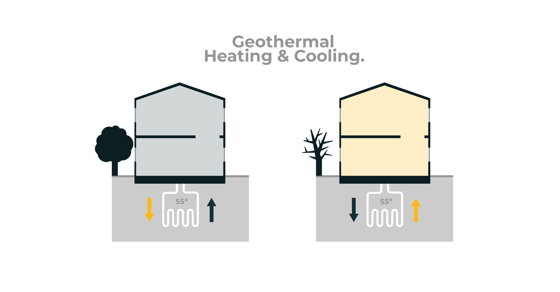Sustainability benefits and costs of geothermal heating and cooling in modular home construction