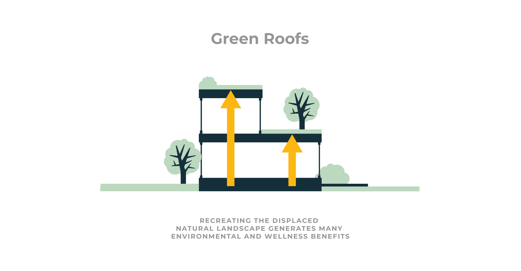 Sustainability benefits and costs of green roofs in modular home construction