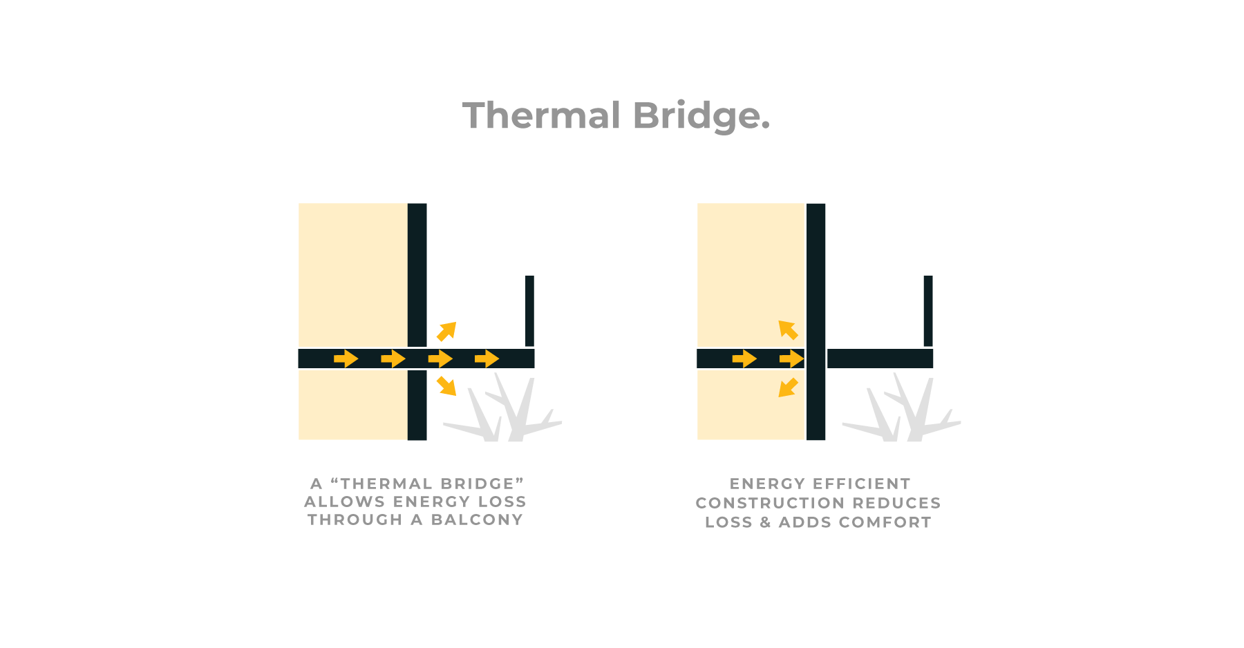 The value and cost of avoiding thermal bridging in modern sustainable home construction