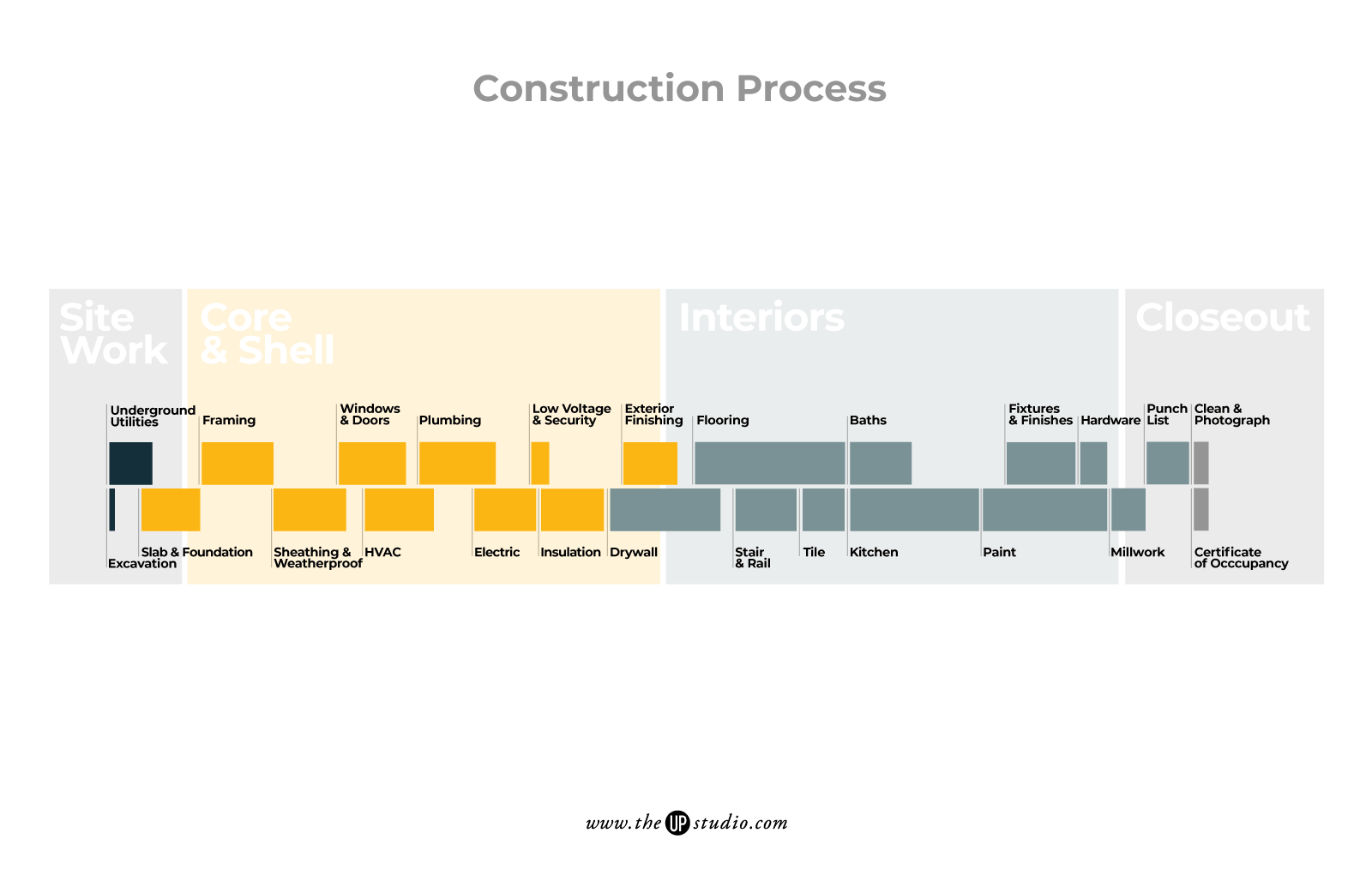 Custom, Modern Home Construction Process Timeline